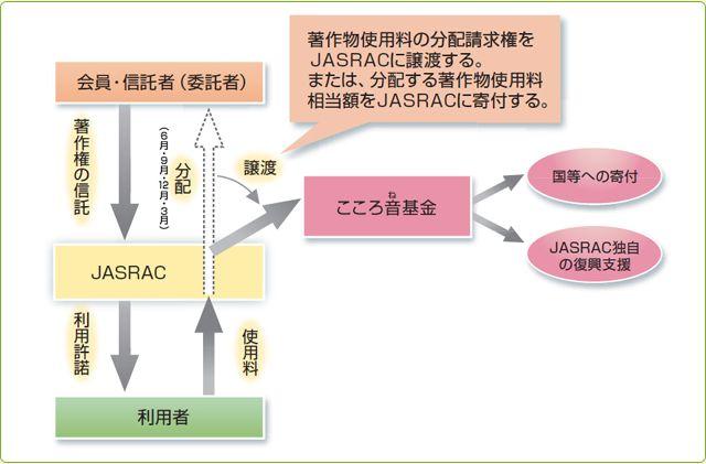 「こころ音プロジェクト」スキーム図.jpg